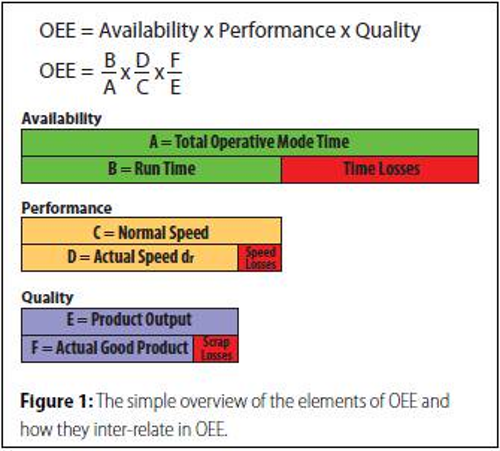 How To Calculate Overall Equipment Effectiveness A