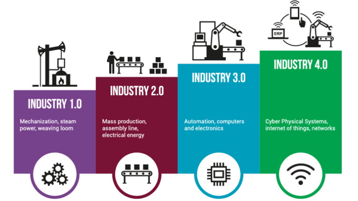 Industry 4.0—What Does It Mean to Your Operations?   Automation World