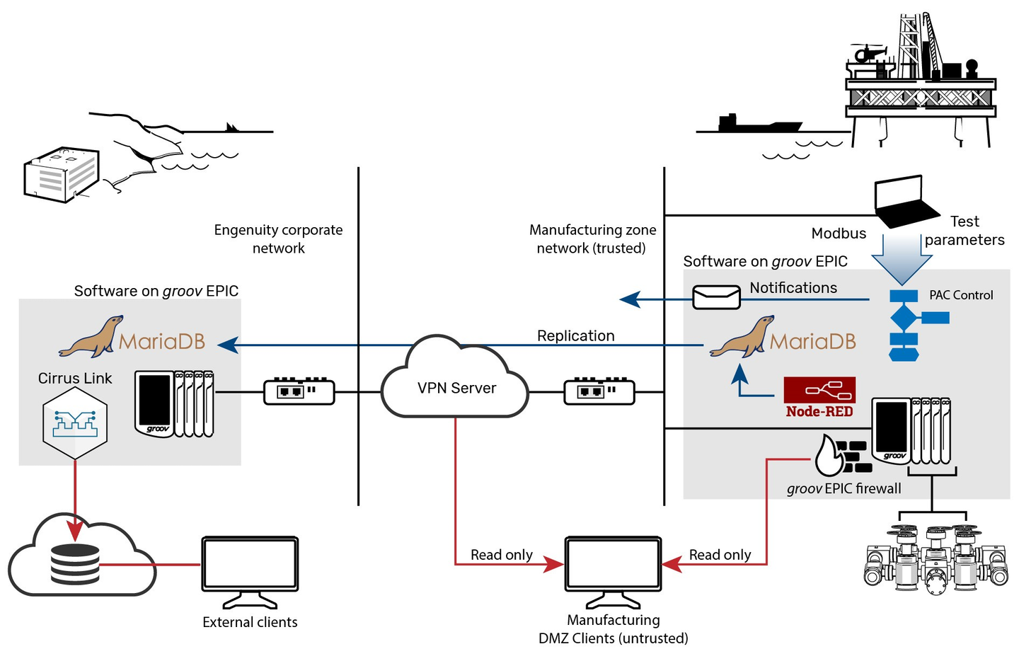 BOPX uses Opto 22's Groov EPIC to control the testing process, generate alarm notifications, execute database transactions using Node-Red, store and replicate data using MariaDB and to separate trusted (blue) and untrusted (red) network traffic.